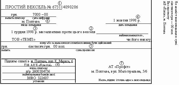 Простий вексель та його