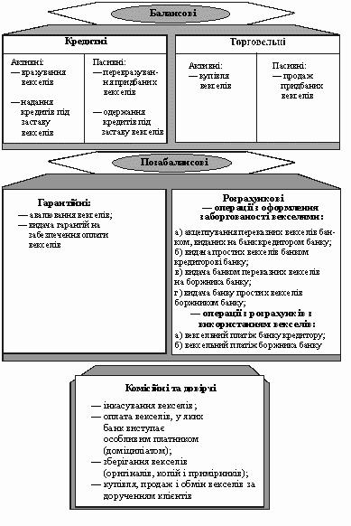 Операції банків з векселями
