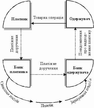 Схема здійснення платежу при