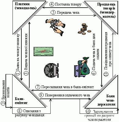 Схема здійснення розрахунків