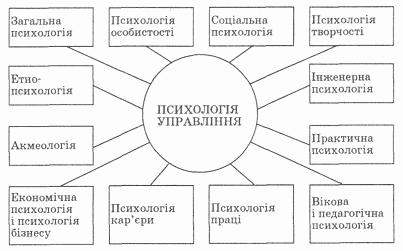 Психологія управління як галузь