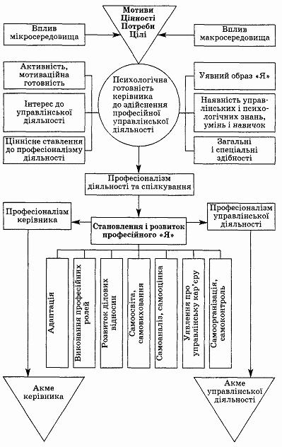 інформаційне забезпечення психологічних особливостей людини
