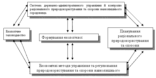 Схема 2 основні важелі регулювання